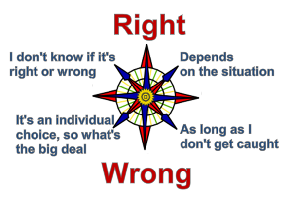 Compass test moral The Political